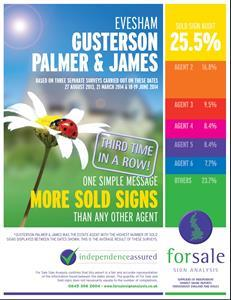More Sold Signs Than Any Other Agent in Evesham...again