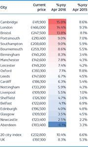 House Price Growth Report