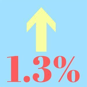 Average property price creeping up 1.3%